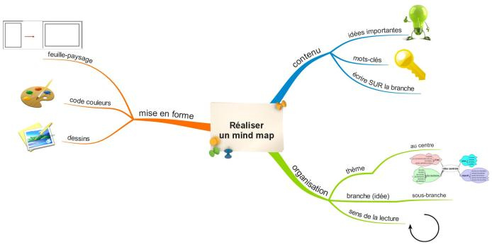 Réaliser un mind map